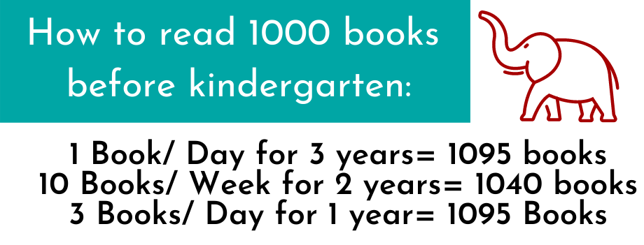 How to read 1000 books before kindergarten:  1 book/day for 3 years = 1095 books 10 books/week for 2 years = 1040 books 3 books/day for 1 year = 1095 books